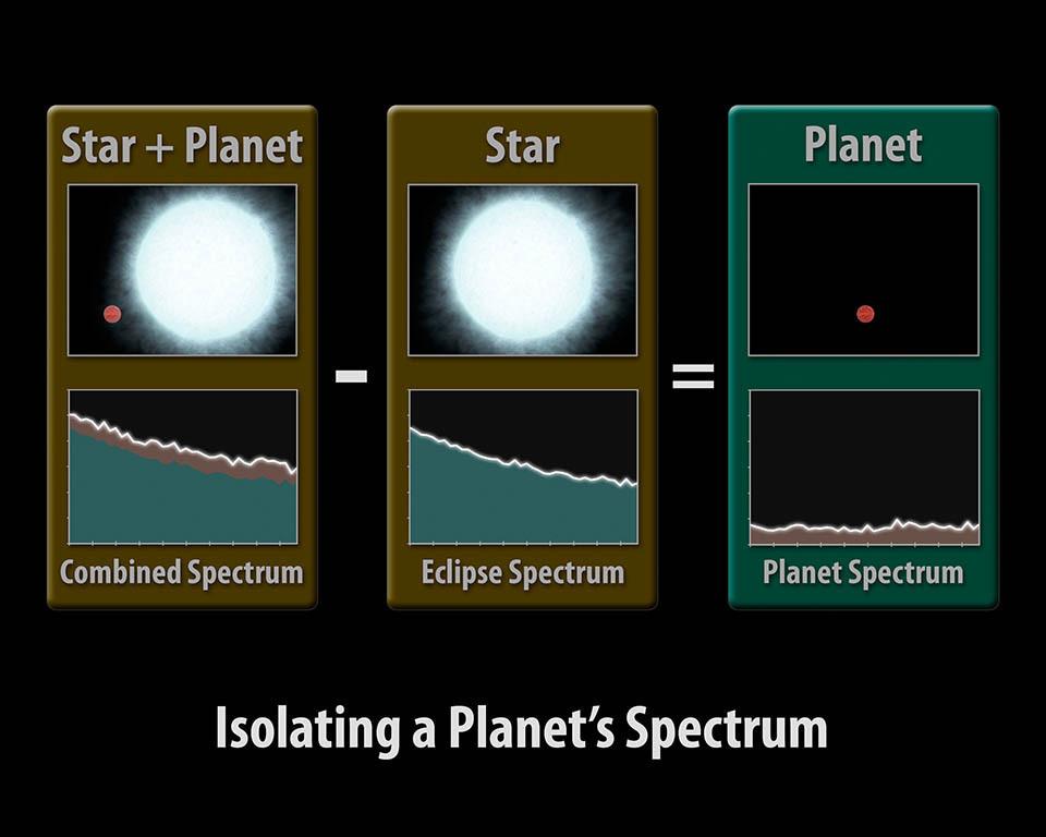 isolating a planets spectrum ile ilgili görsel sonucu