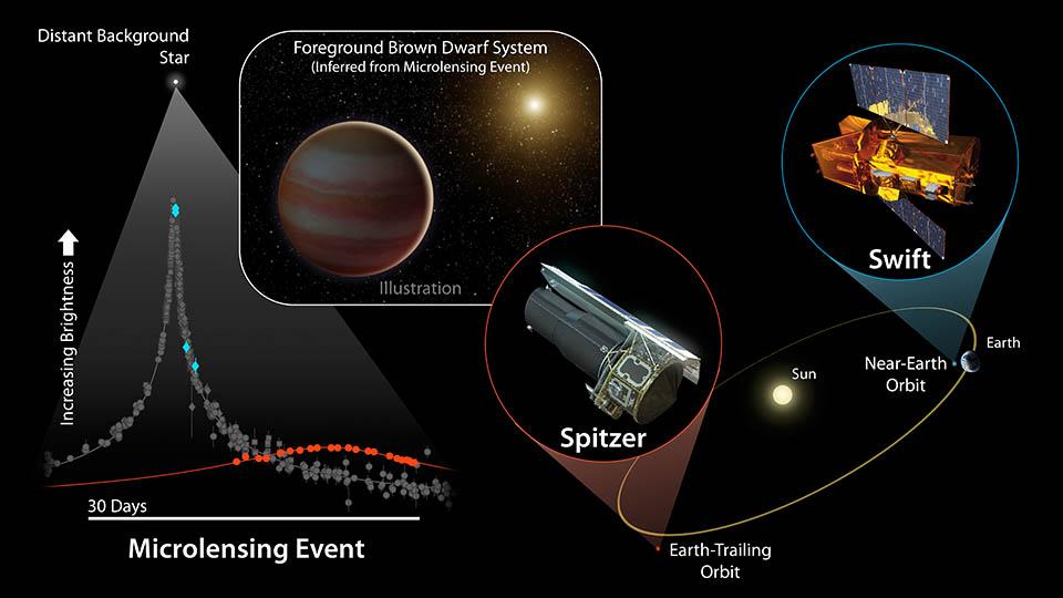 Brown dwarf microlensing diagram nasa spitzer space telescope
