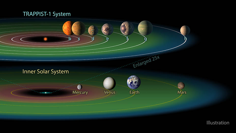 Although TRAPPIST 1 Is A Little Too Far To Get To (almost 40 Light Years)  With Current Technology, It Is An Important System To Study And Hopefully  Travel ...