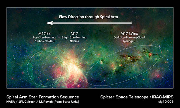 [The Evolution of Star Formation around the M17 Nebula]