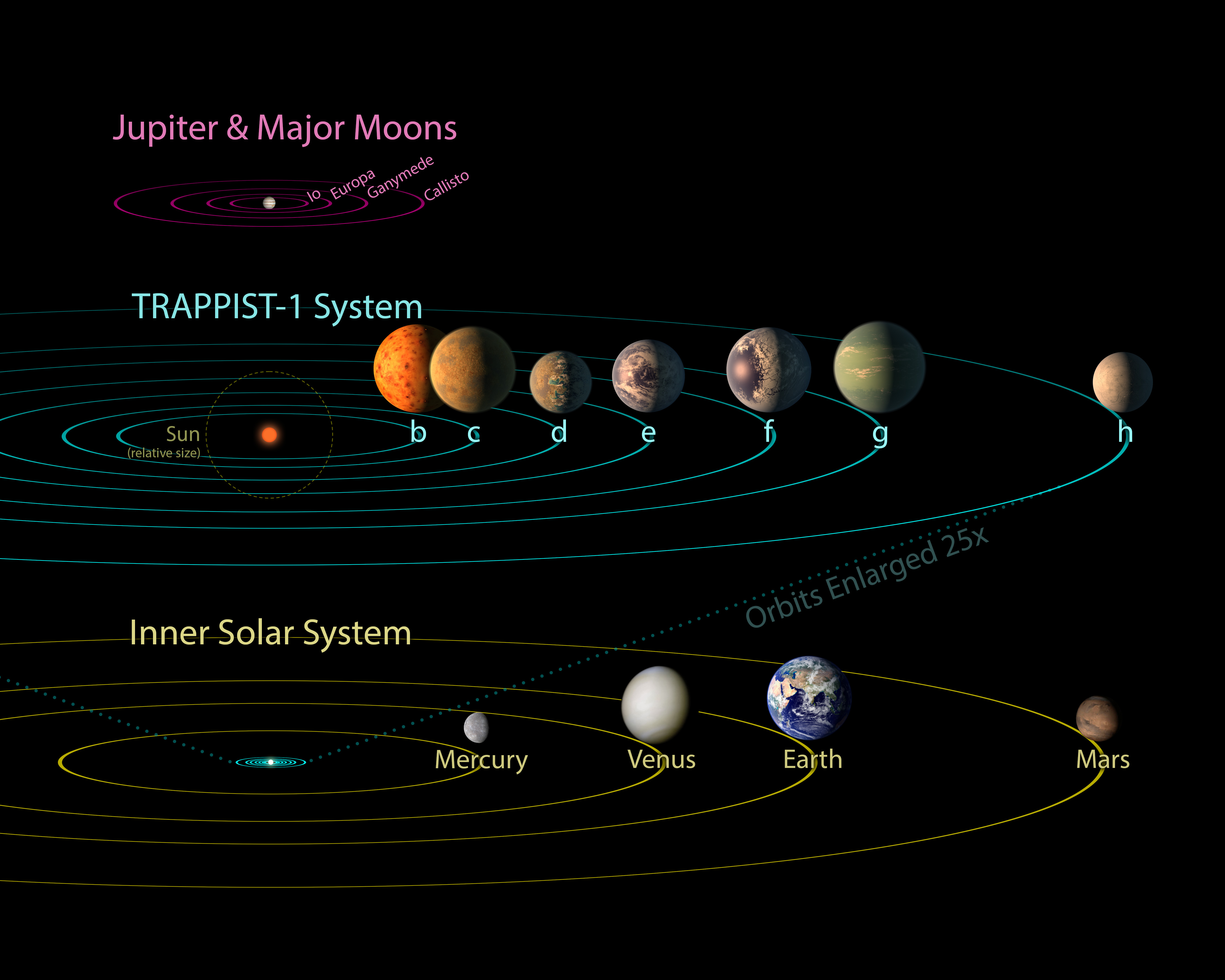 TRAPPIST-1 Comparison to Solar System and Jovian Moons ...